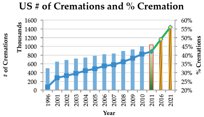 Graph from the Cremation Association of North America  CANA